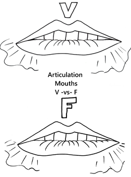 Articulation Mouths - F and V - Coloring Pages - Phonology
