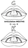 Articulation Mouths - G and K - Coloring Pages - Phonology