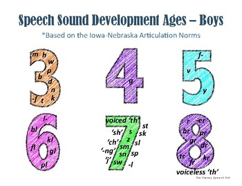 Articulation Norms Handout (Iowa-Nebraska Norms)