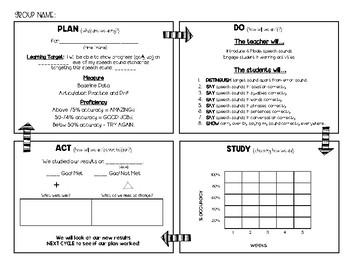 Articulation PDSA (Plan Do Study Act)