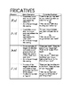 Articulation Phoneme Production Packet for Speech Therapy