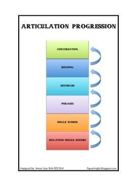 Articulation Progression Handout