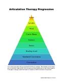Articulation Therapy Progression visual