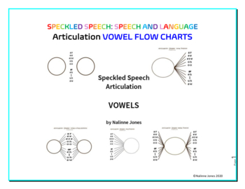 Articulation - Vowel Charts - Various Positions of Syllables - 5 Flow Charts