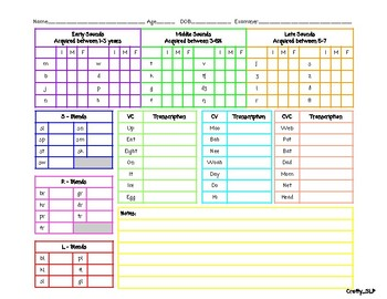 Articulation and Phonological Data Sheet