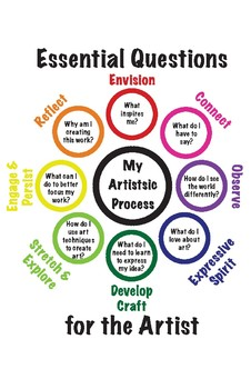 Artist Essential Questions
