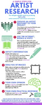 Artist Research Advice infographic