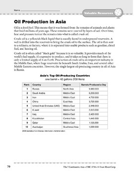 Asia: Resources: Oil Production