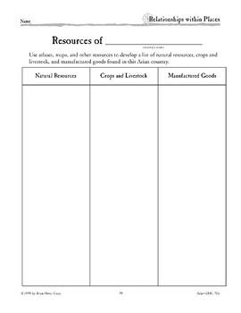 Asia's Resources
