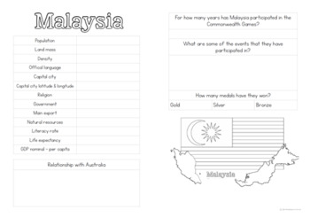 HASS Year 6 Geography - Asian Countries in the Commonwealth Games 2018
