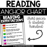Reading Expectations Anchor Chart