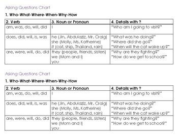 Asking Questions Flowchart