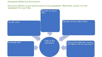 Assesment Reflection Intervention