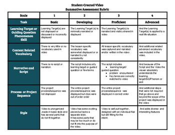 Assesment Rubric for Student Created Video