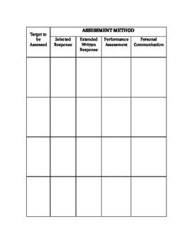 Assessing Learning Targets