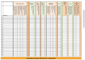 Assessment Checklist - Australian Curriculum - Year 1 – Maths