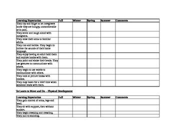 Assessment Checklist for Birth to Eighteen Months