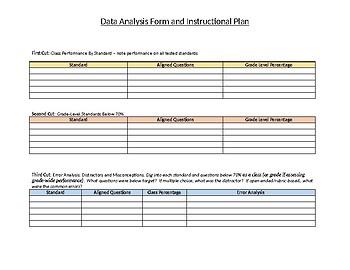 Assessment Data Analysis Template