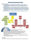 Assessment Flowchart for RTI