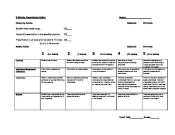 Assessment Grading Rubrics