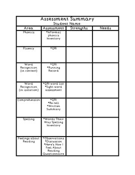 Assessment Summary Organizer