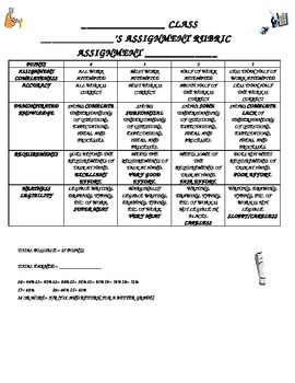 Rubric to Assess any Assignment