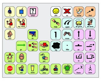 Leveled Core Vocabulary AAC Boards- BOARDMAKER - assistive technology, speech