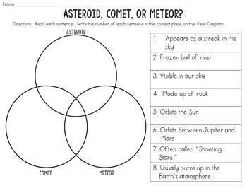 Asteroid, Comet, or Meteor? Triple Venn Diagram
