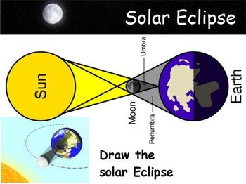 Astronomy - Eclipses w/worksheet (SMART BOARD)