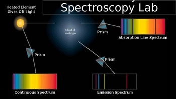 Astronomy Lab Activity: Spectroscopy