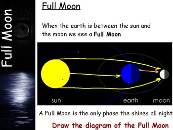 Astronomy - Phases of the Moon w/worksheet (SMART BOARD)