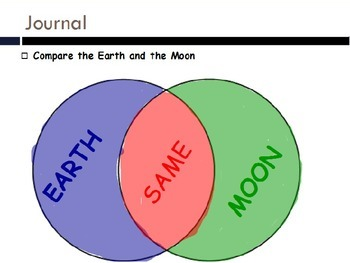 Astronomy - Rotation of the Moon (POWERPOINT)