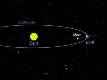 Astronomy - Rotation of the Moon (SMART BOARD)