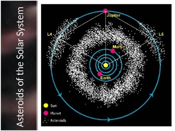Astronomy - Solar System - Asteroids, Meteors and Comets (