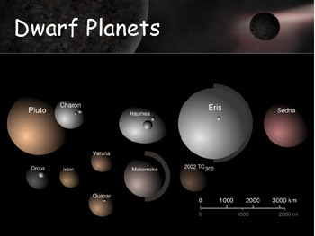 Astronomy - Solar System - Dwarf Planets -  (POWERPOINT)