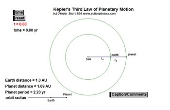 Astronomy: Solar System: Models Of The Solar System And Kepler