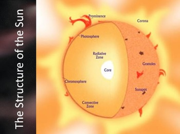 Astronomy - Stars Unit (POWERPOINTS)