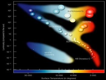Astronomy: Stellar Spectra and the Spectral Sequence
