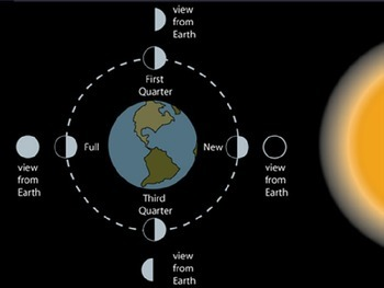 Astronomy - The Moon - Phases of the Moon -  (POWERPOINT)