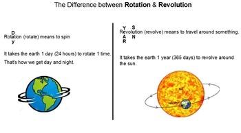 Astronomy Unit Grades 3-5:  Smart Board, student pgs, test