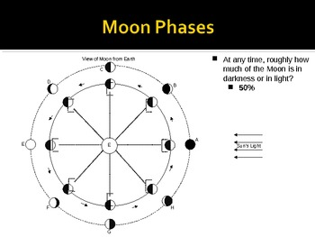 Astronomy Unit Powerpoint