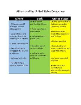 Athens and the United States Democracy Chart- Compare and Contrast