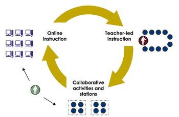 Atlantic Slave Trade Blended Learning Rotation Station Model Activity