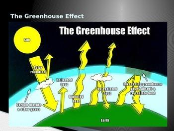Atmosphere - Atmospheric Heating