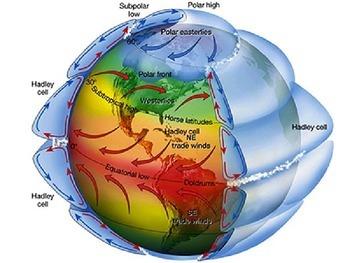 Atmosphere - Global Winds