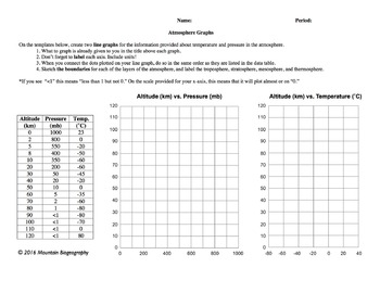 Atmosphere Graphing Exercise