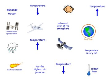Atmosphere Layer Sort for Science Interactive Notebooks