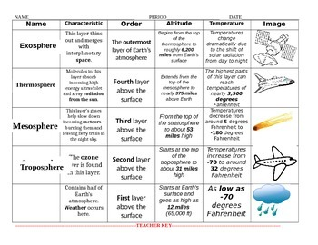 Layers of the Atmosphere (Grade 9) - Free Printable Tests and ...