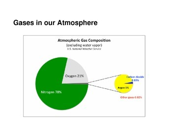 Atmosphere PowerPoint Lesson