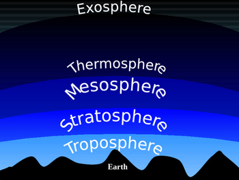 Atmosphere and Land of Earth